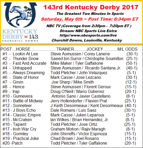 cartoonityvuehouston says here's your 143rd Kentucky Derby Post Positions